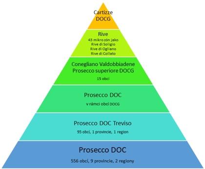 Prosecco - kategorie vín