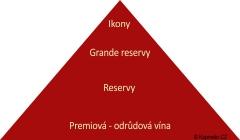 Pyramida struktury chilských vín